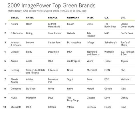 Top Green Brands