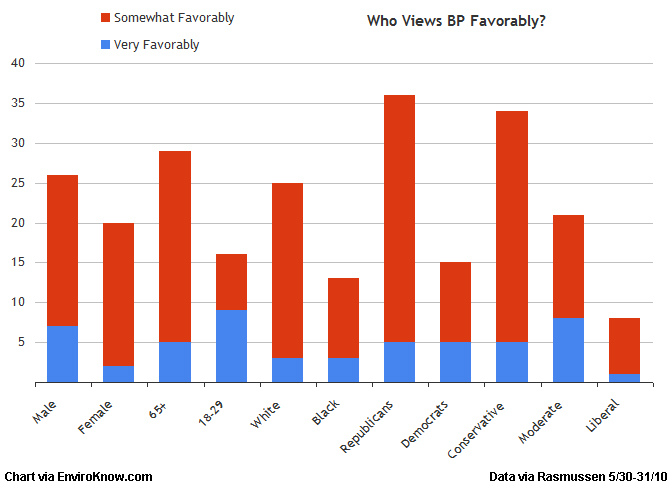Who views BP favorably