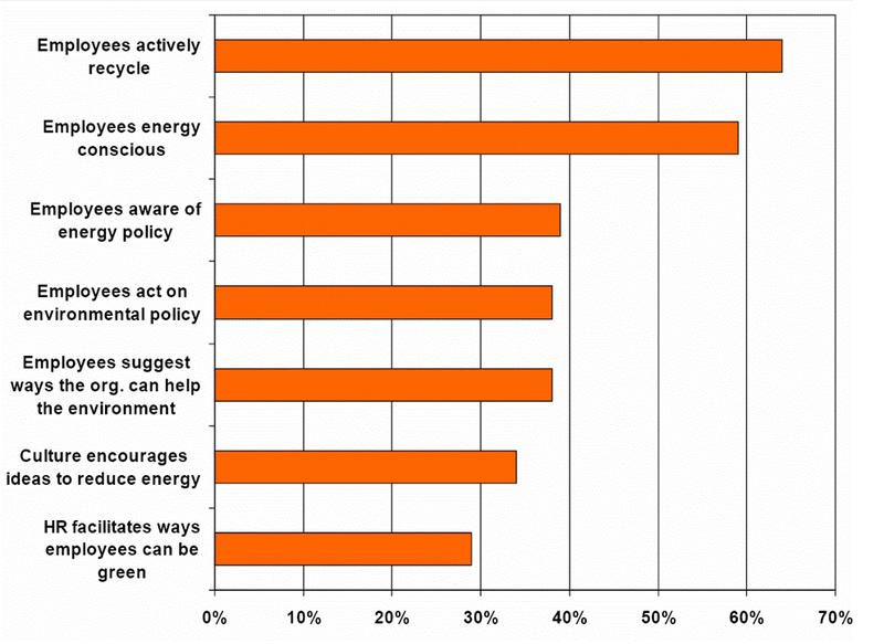 Employee_environmental_activities
