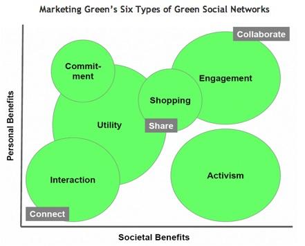 Marketing_greens_social_networks1_j